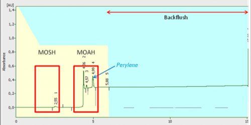 Hình 1: Sắc kí đồ HPLC với hai phân đoạn của MOSH và MOAH được chuyển sang phân tích trong hệ GC (phần được đánh dấu)